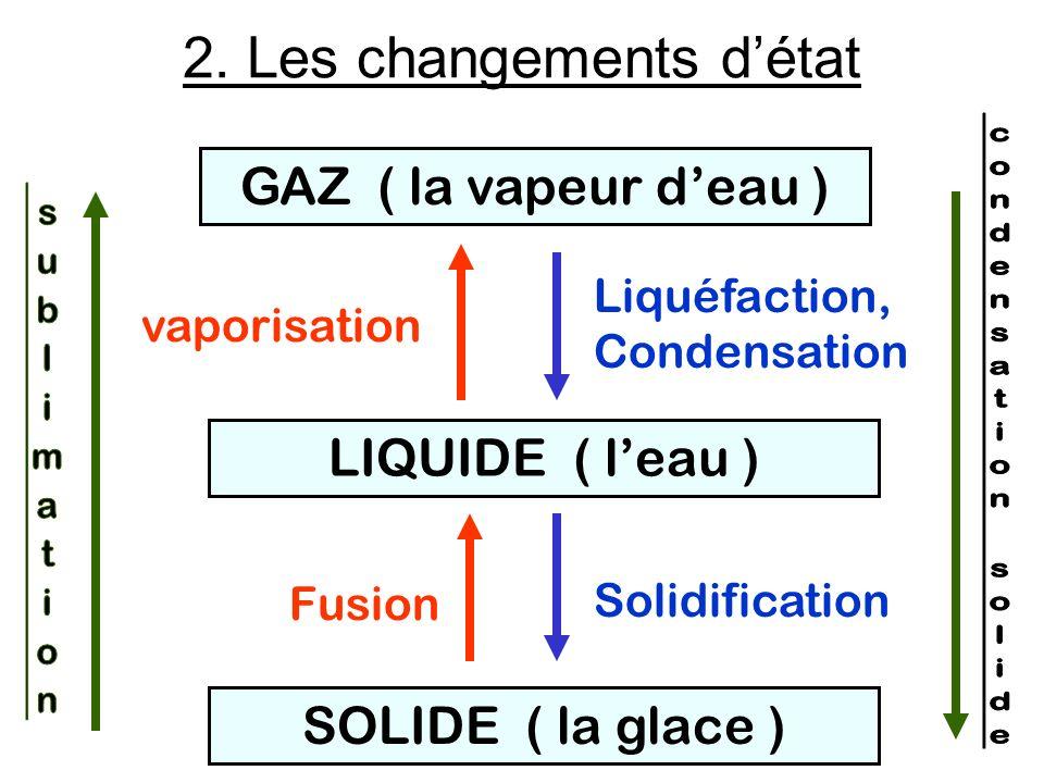 SOLIDE ( la glace ) LIQUIDE ( leau ) GAZ ( la vapeur deau ) Liquéfaction, Condensation Solidification vaporisation Fusion 2. Les changements détat
