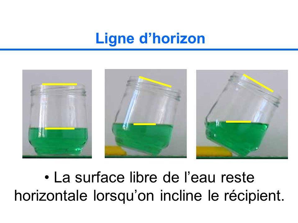 Ligne dhorizon La surface libre de leau reste horizontale lorsquon incline le récipient.