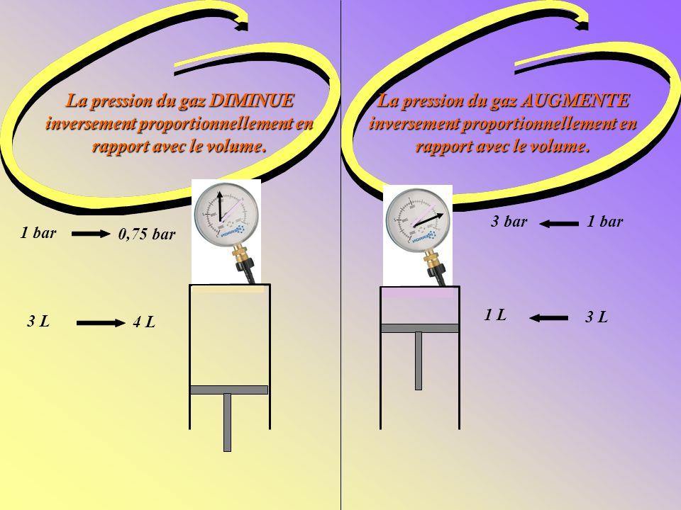 La pression du gaz DIMINUE inversement proportionnellement en rapport avec le volume.