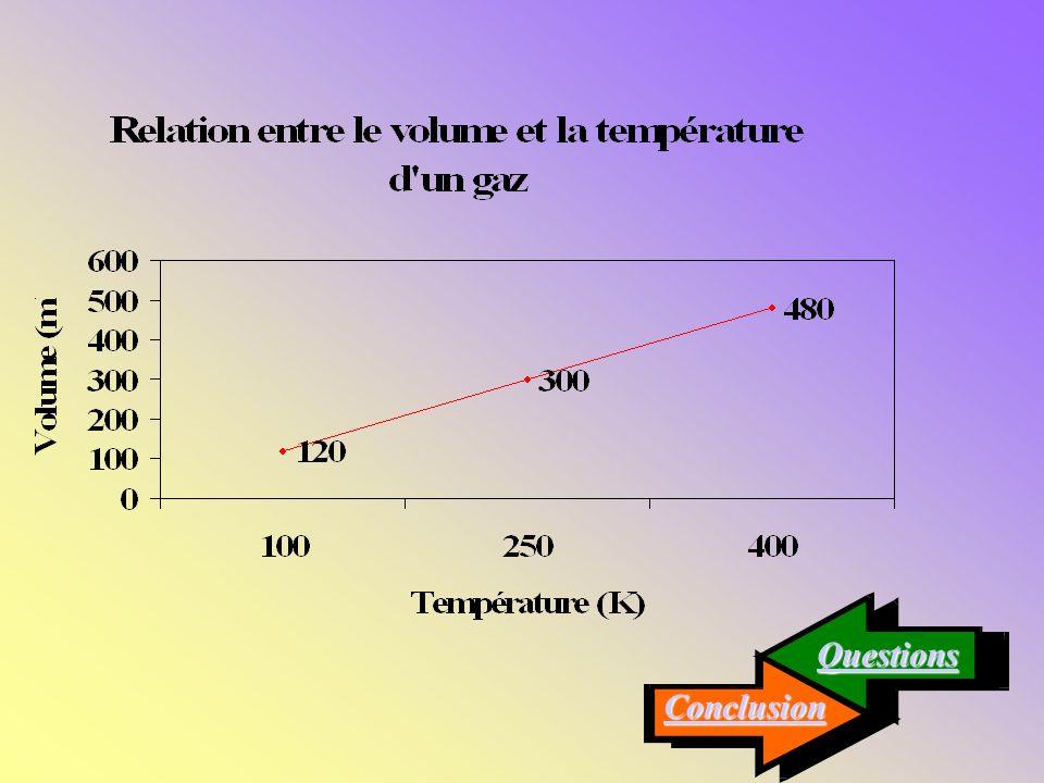1. Trace le graphique du volume en fonction de la température. 1. Trace le graphique du volume en fonction de la température. Réponse