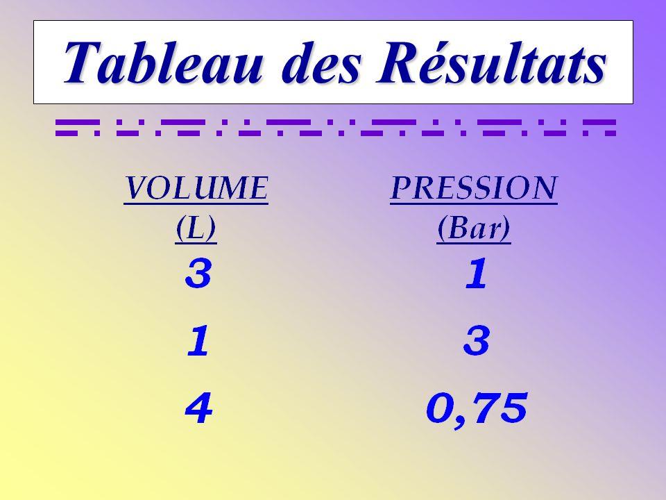 La pression du gaz DIMINUE inversement proportionnellement en rapport avec le volume. La pression du gaz AUGMENTE inversement proportionnellement en r