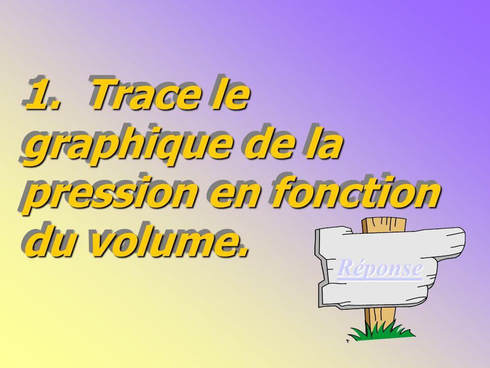 1.Trace le graphique de la pression en fonction du volume.