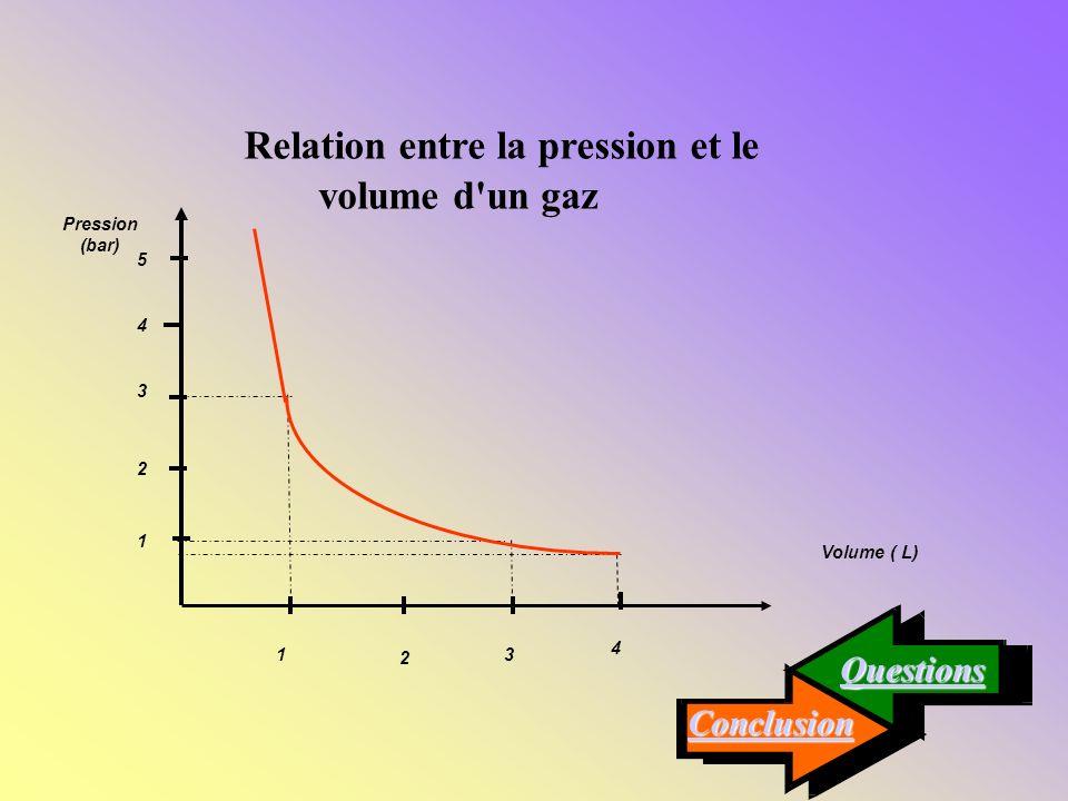 1. Trace le graphique de la pression en fonction du volume. 1. Trace le graphique de la pression en fonction du volume. Réponse