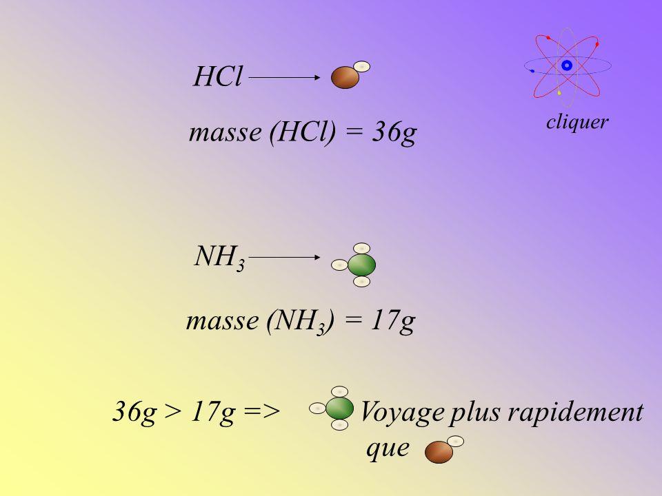 Voyage plus rapidement que HCl NH 3 masse (HCl) = 36g masse (NH 3 ) = 17g 36g > 17g => cliquer