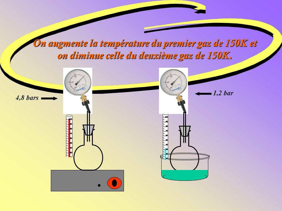 On augmente la température du premier gaz de 150K et on diminue celle du deuxième gaz de 150K.