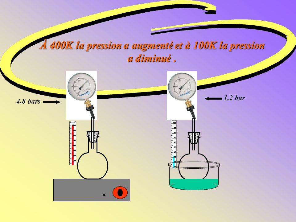 À 400K la pression a augmenté et à 100K la pression a diminué. 1,2 bar 4,8 bars