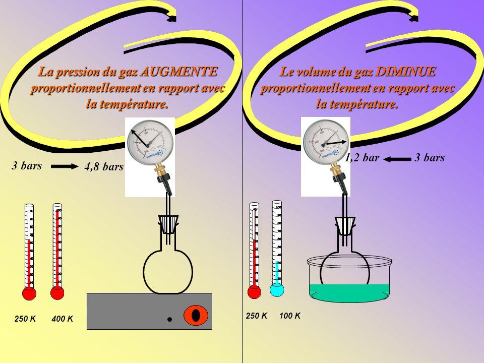 La pression du gaz AUGMENTE proportionnellement en rapport avec la température.