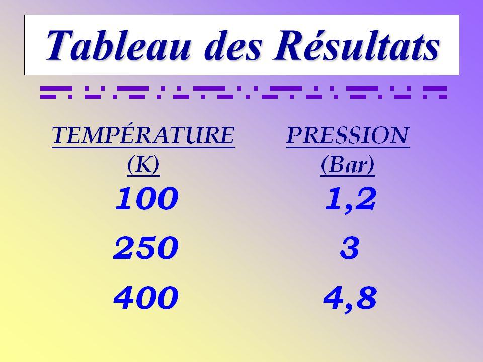 La pression du gaz AUGMENTE proportionnellement en rapport avec la température. Le volume du gaz DIMINUE proportionnellement en rapport avec la tempér