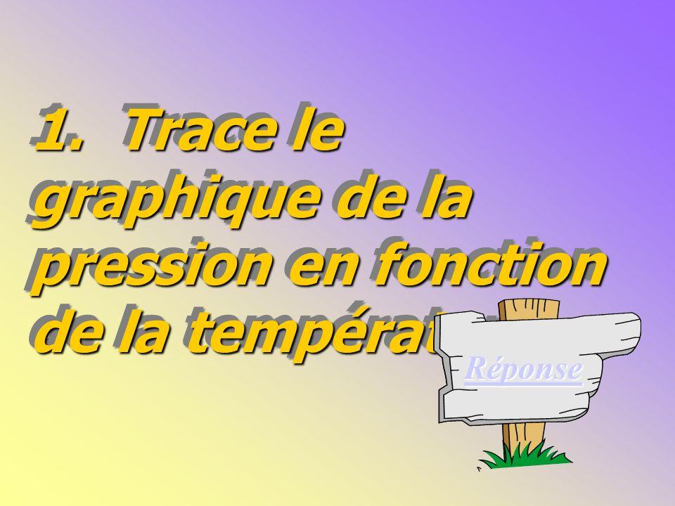 1.Trace le graphique de la pression en fonction de la température.