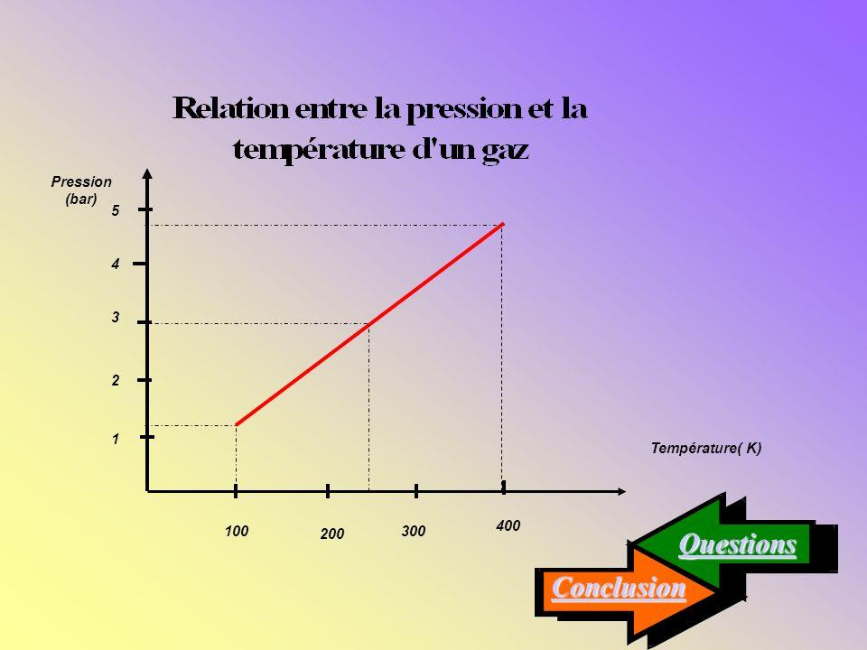 1. Trace le graphique de la pression en fonction de la température. 1. Trace le graphique de la pression en fonction de la température. Réponse