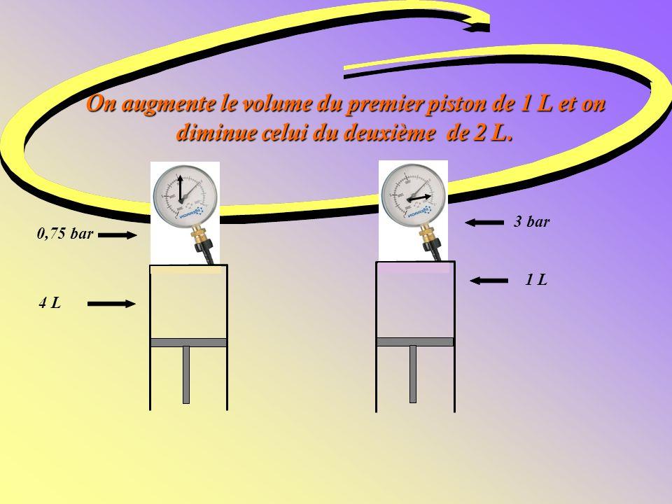 Chaque piston contient 3 L de gaz à la pression de 1 bar. 1 bar 3 L 1 bar 3 L