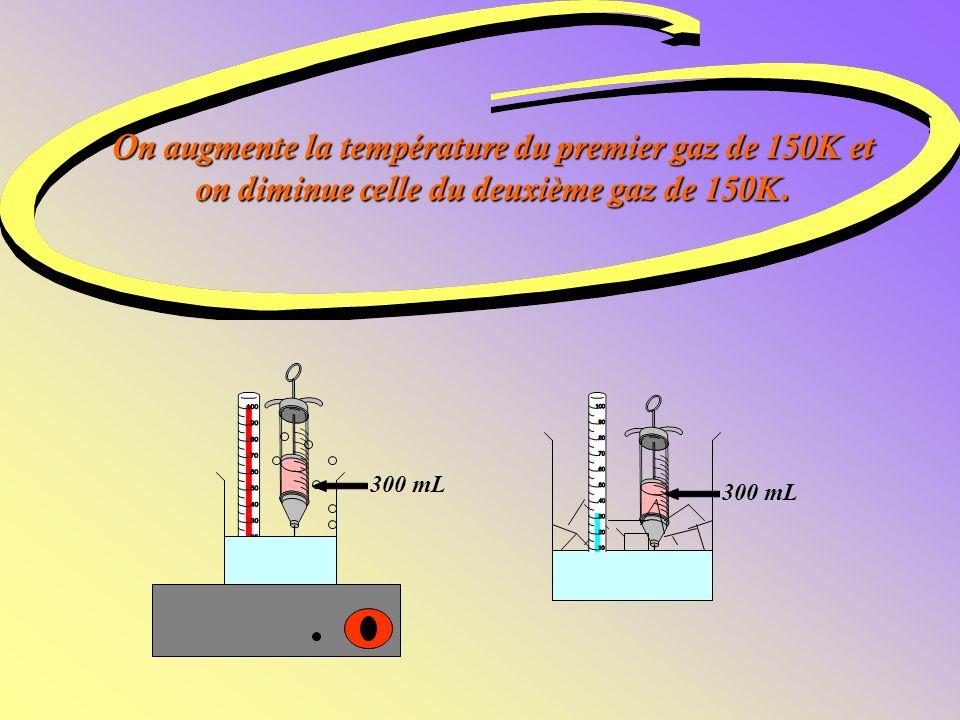 * Le gaz est rose afin de faciliter la compréhension de l expérience. Chaque seringue contient 300mL de gaz à 250K.