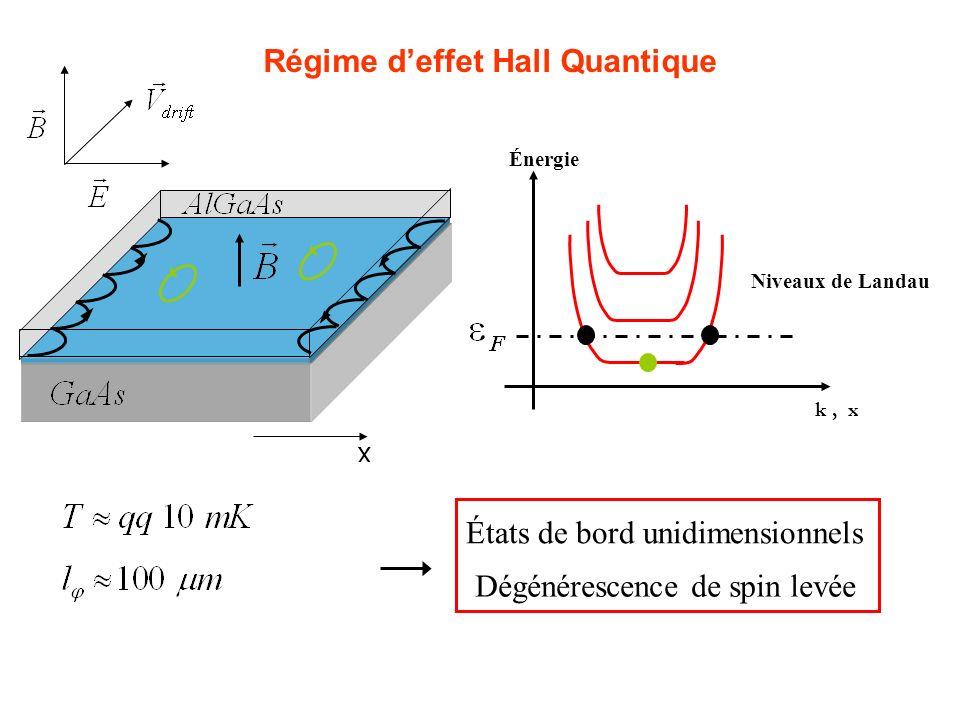 Confinement 2D Interface k, x Énergie Niveaux de Landau États de bord unidimensionnels Dégénérescence de spin levée Régime deffet Hall Quantique x