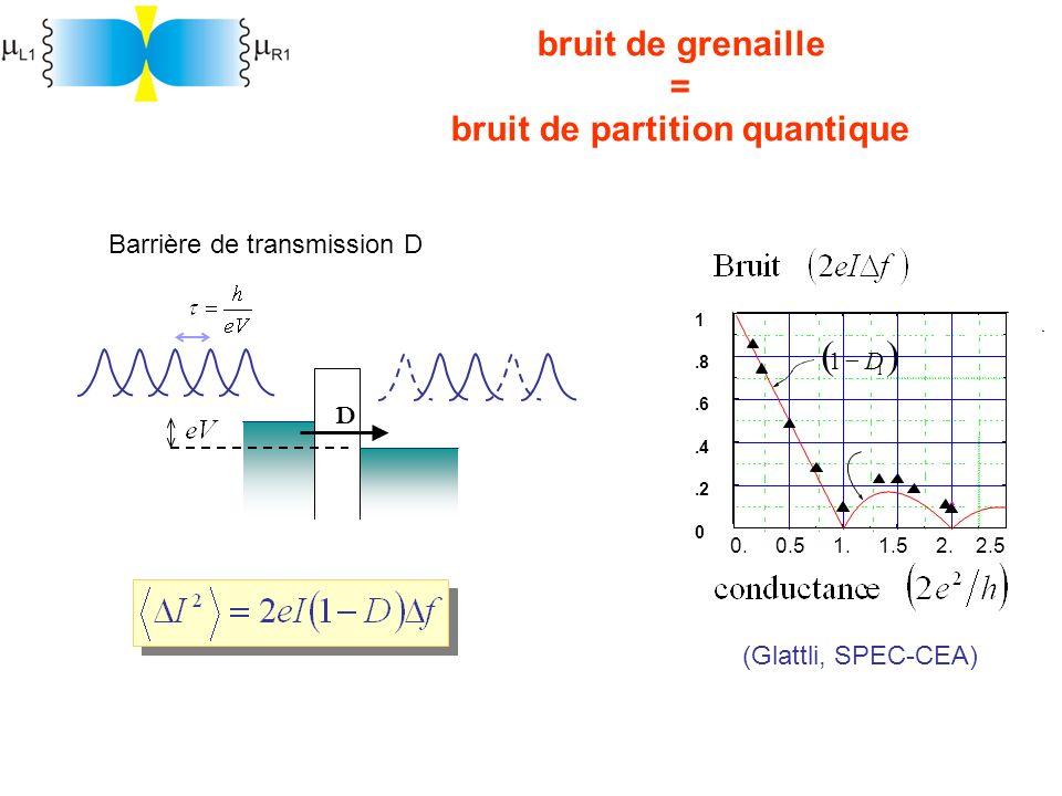 bruit de grenaille = bruit de partition quantique D (Glattli, SPEC-CEA) Barrière de transmission D Kumar et al. PRL (1996) 1 1 D 0. 0.5 1. 1.5 2. 2.5