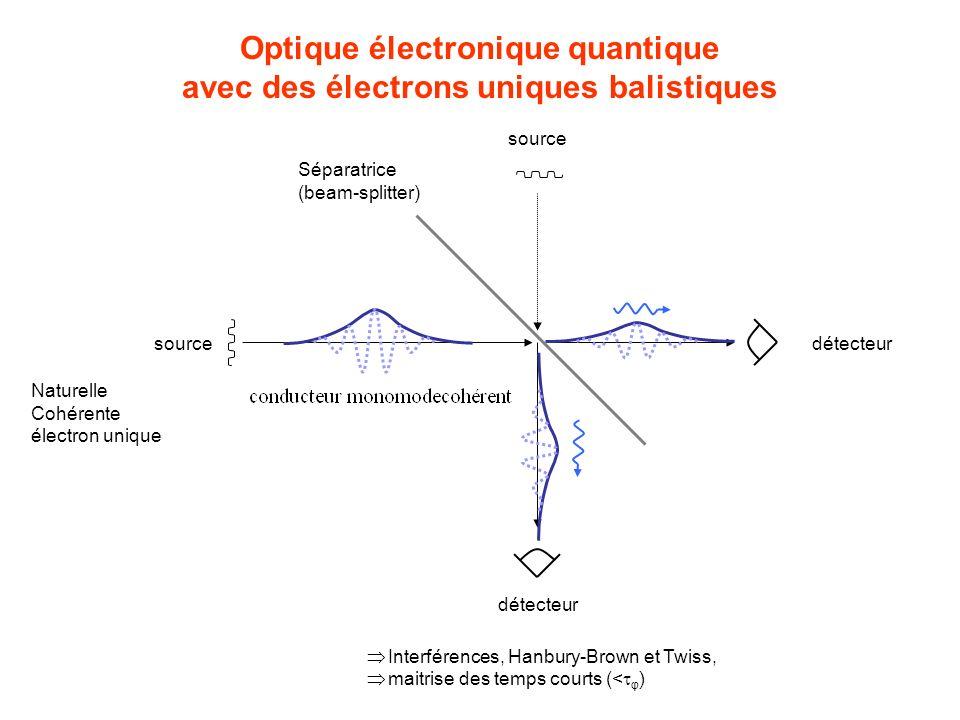 Optique électronique quantique avec des électrons uniques balistiques détecteursource Séparatrice (beam-splitter) source détecteur Interférences, Hanbury-Brown et Twiss, maitrise des temps courts (< φ ) Naturelle Cohérente électron unique contact => 2DEG