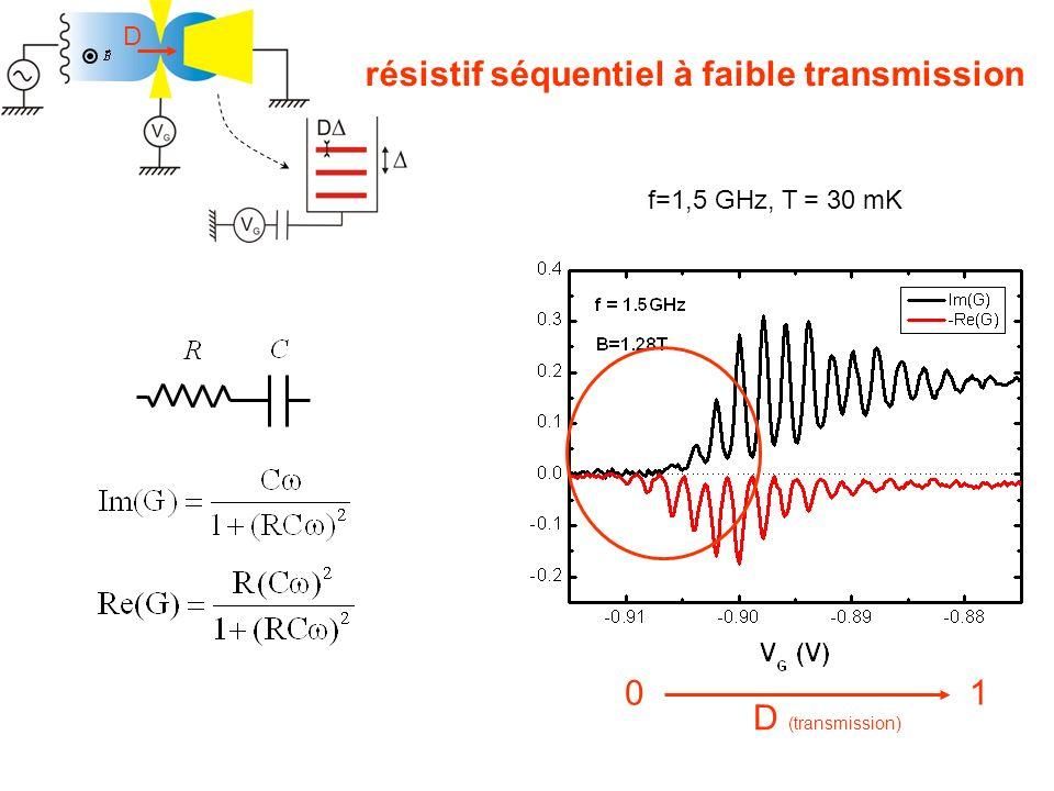 résistif séquentiel à faible transmission D (transmission) 10 f=1,5 GHz, T = 30 mK D