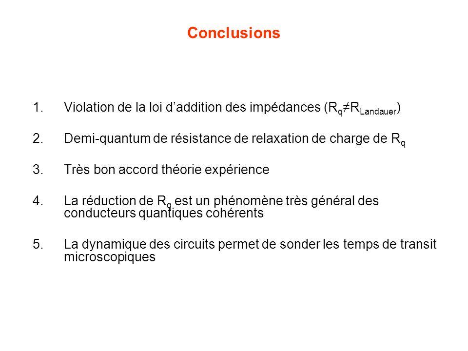 Conclusions 1.Violation de la loi daddition des impédances (R qR Landauer ) 2.Demi-quantum de résistance de relaxation de charge de R q 3.Très bon acc