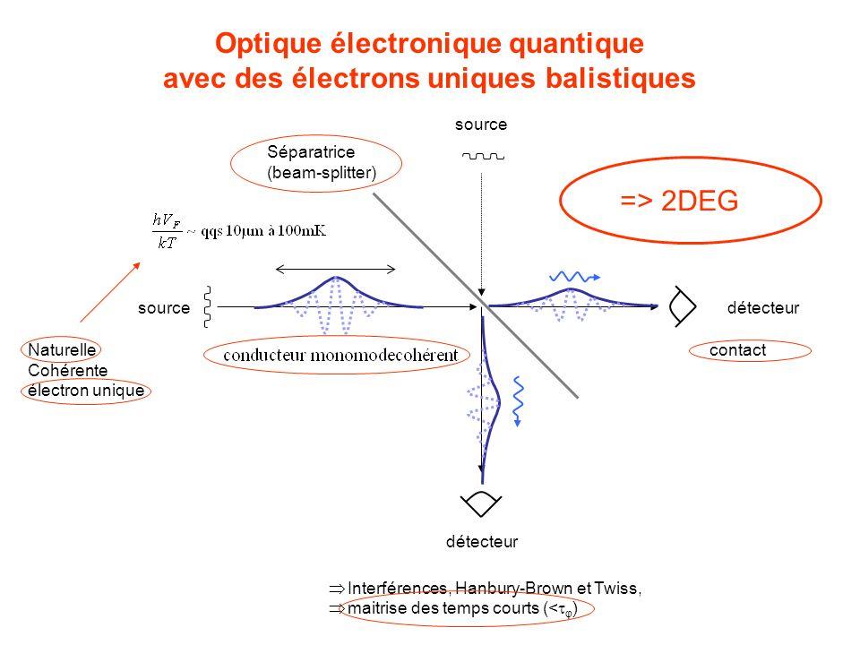 Optique électronique quantique avec des électrons uniques balistiques détecteursource Séparatrice (beam-splitter) source détecteur Interférences, Hanb
