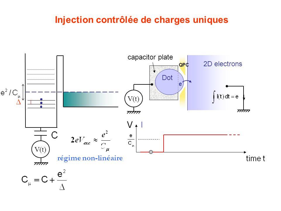 Injection contrôlée de charges uniques V(t) QPC 2D electrons Dot e capacitor plate V(t) I régime non-linéaire