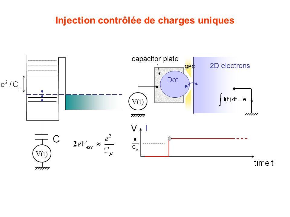 Injection contrôlée de charges uniques V(t) QPC 2D electrons Dot e capacitor plate V(t) I