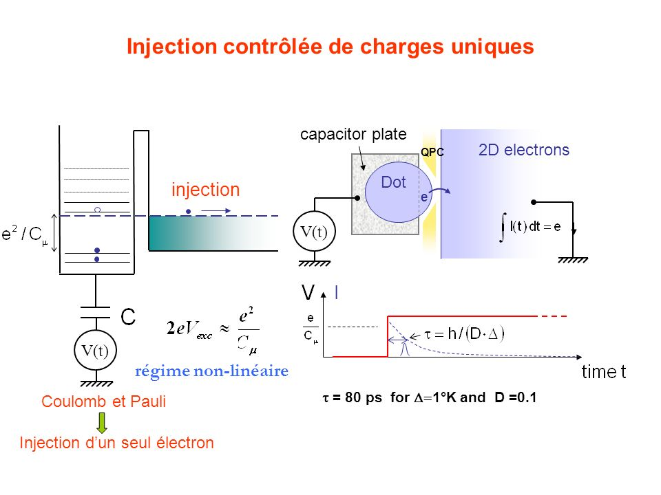 Injection contrôlée de charges uniques V(t) QPC 2D electrons Dot e capacitor plate Coulomb et Pauli V(t) injection = 80 ps for 1°K and D =0.1 I Injection dun seul électron régime non-linéaire
