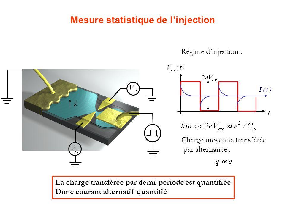 Régime linéaire : Mesure statistique de linjection La charge transférée par demi-période est quantifiée Donc courant alternatif quantifié Charge moyen