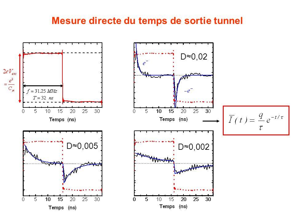 Mesure directe du temps de sortie tunnel D0,002 D0,005 D0,02