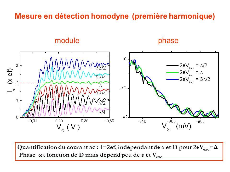 Mesure en détection homodyne (première harmonique) modulephase Quantification du courant ac : I=2ef, indépendant de ε et D pour 2eV exc =Δ Phase ω fon