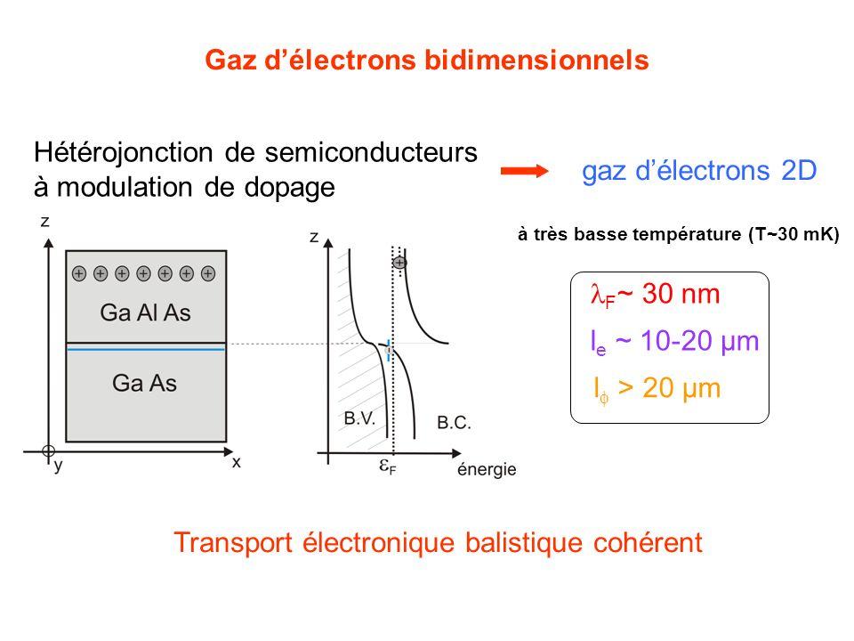 Gaz délectrons bidimensionnels Hétérojonction de semiconducteurs à modulation de dopage gaz délectrons 2D F ~ 30 nm l e ~ 10-20 µm l > 20 µm à très ba