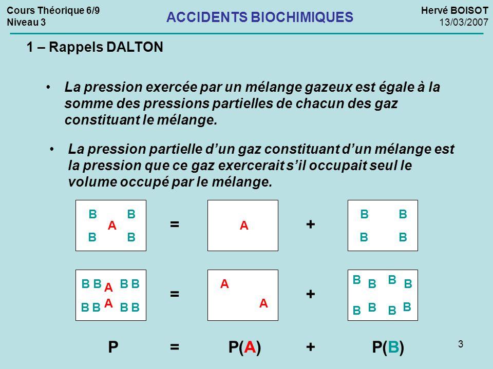 4 Cours Théorique 6/9 Niveau 3 Hervé BOISOT 13/03/2007 ACCIDENTS BIOCHIMIQUES La pression partielle dun gaz constituant dun mélange est égale au produit de la pression total du mélange par la concentration (%) du gaz dans le mélange.