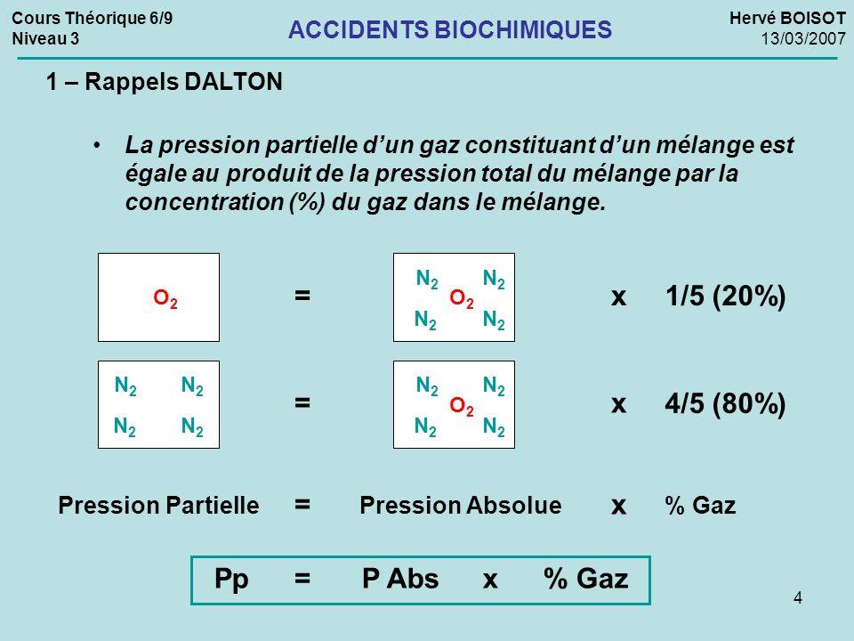 5 Cours Théorique 6/9 Niveau 3 Hervé BOISOT 13/03/2007 ACCIDENTS BIOCHIMIQUES 1 – Rappels DALTON Application à la plongée Lair est composé de : 20,9% dOxygène (O 2 ) 0,03% de Gaz Carbonique (CO 2 ) 0,97% mélanges de différents gaz rare (Argon, Néon,…) 78% dAzote (N 2 ) Dans nos calculs, on utilisera les valeurs suivantes : 21 % dOxygène (O 2 ) 79 % dAzote (N 2 ) Le plongeur respire de l air comprimé.