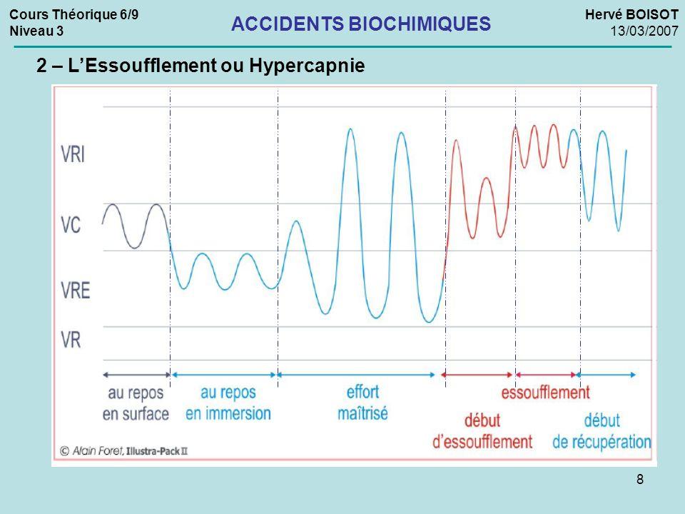 19 Cours Théorique 6/9 Niveau 3 Hervé BOISOT 13/03/2007 ACCIDENTS BIOCHIMIQUES 4 – Lhyperoxie Prévention : Ne jamais dépasser une Pp O 2 de 1,6 b et préférer une Pp O 2 inférieure Limiter la durée de plongée à cette Pp O 2 Ne pas dépasser la profondeur de 60 mètres (Air) Ne jamais dépasser la profondeur limite suivant mélange suroxygéné Ne jamais dépasser la profondeur de 6 mètres en O 2 pur.