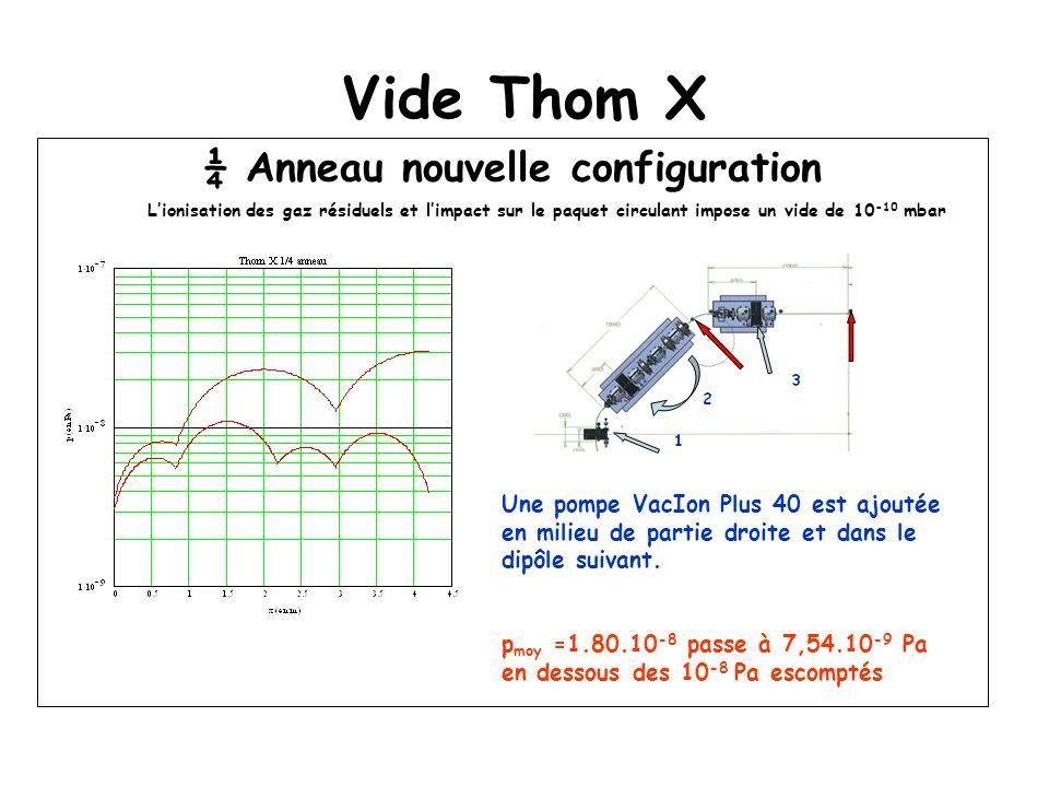 Vide Thom X ¼ Anneau nouvelle configuration Lionisation des gaz résiduels et limpact sur le paquet circulant impose un vide de 10 -10 mbar Une pompe VacIon Plus 40 est ajoutée en milieu de partie droite et dans le dipôle suivant.