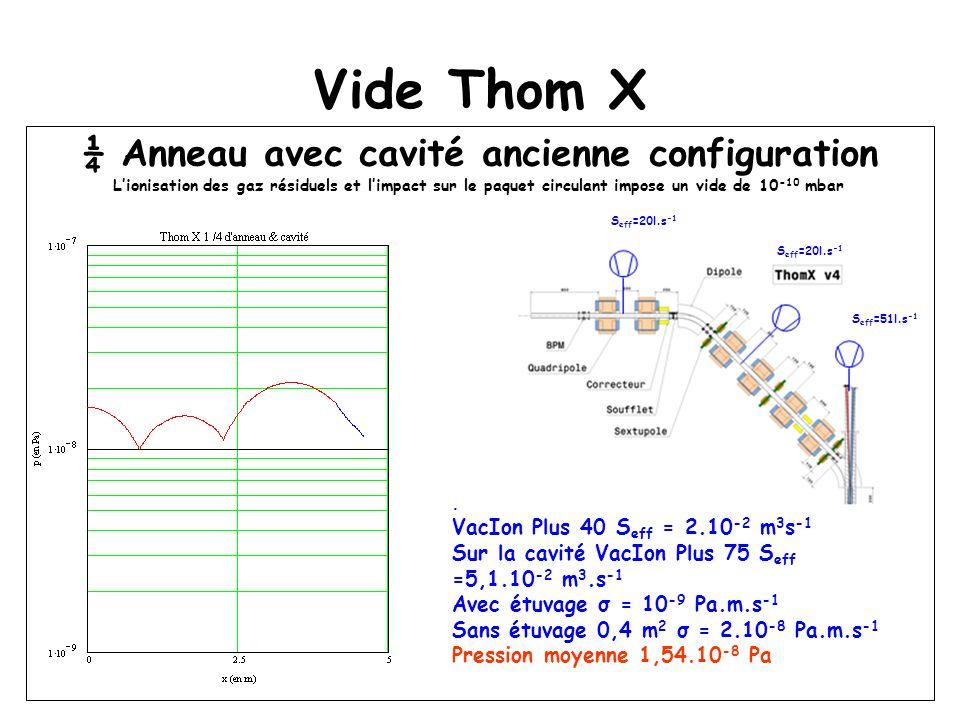 Vide Thom X ¼ Anneau avec cavité ancienne configuration Lionisation des gaz résiduels et limpact sur le paquet circulant impose un vide de 10 -10 mbar S eff =20l.s -1 S eff =51l.s -1.