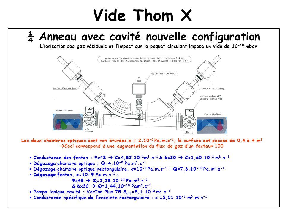 Vide Thom X ¼ Anneau avec cavité nouvelle configuration Lionisation des gaz résiduels et limpact sur le paquet circulant impose un vide de 10 -10 mbar Les deux chambres optiques sont non étuvées σ = 2.10 -8 Pa.m.s -1 ; la surface est passée de 0.4 à 4 m 2 Ceci correspond à une augmentation du flux de gaz dun facteur 100 Conductance des fentes : 9x48 C=4,52.10 -2 m 3.s -1 & 6x30 C=1,60.10 -2 m 3.s -1 Dégazage chambre optique : Q=4.10 -8 Pa.m 3.s -1 Dégazage chambre optique rectangulaire, σ=10 -9 Pa.m.s -1 : Q=7,6.10 -10 Pa.m 3.