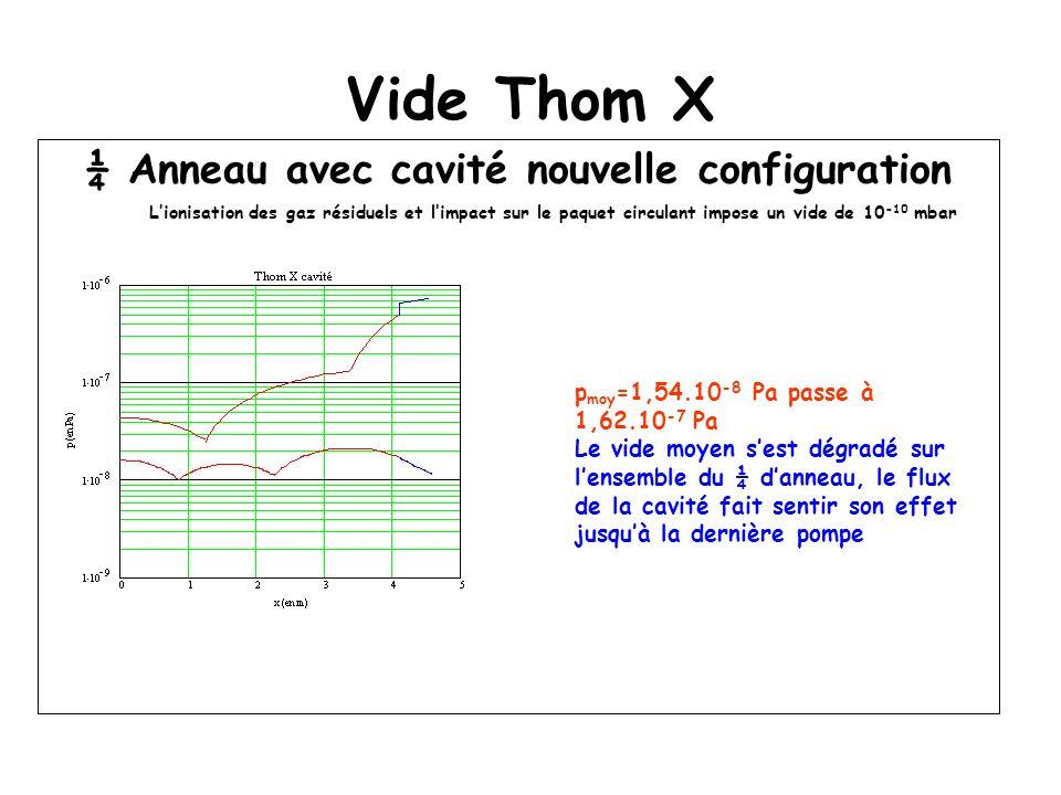 Vide Thom X ¼ Anneau avec cavité nouvelle configuration Lionisation des gaz résiduels et limpact sur le paquet circulant impose un vide de 10 -10 mbar