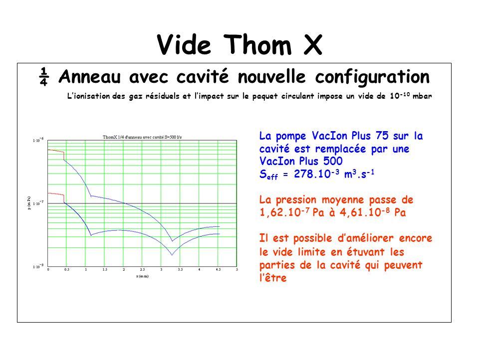 Vide Thom X ¼ Anneau avec cavité nouvelle configuration Lionisation des gaz résiduels et limpact sur le paquet circulant impose un vide de 10 -10 mbar La pompe VacIon Plus 75 sur la cavité est remplacée par une VacIon Plus 500 S eff = 278.10 -3 m 3.s -1 La pression moyenne passe de 1,62.10 -7 Pa à 4,61.10 -8 Pa Il est possible daméliorer encore le vide limite en étuvant les parties de la cavité qui peuvent lêtre