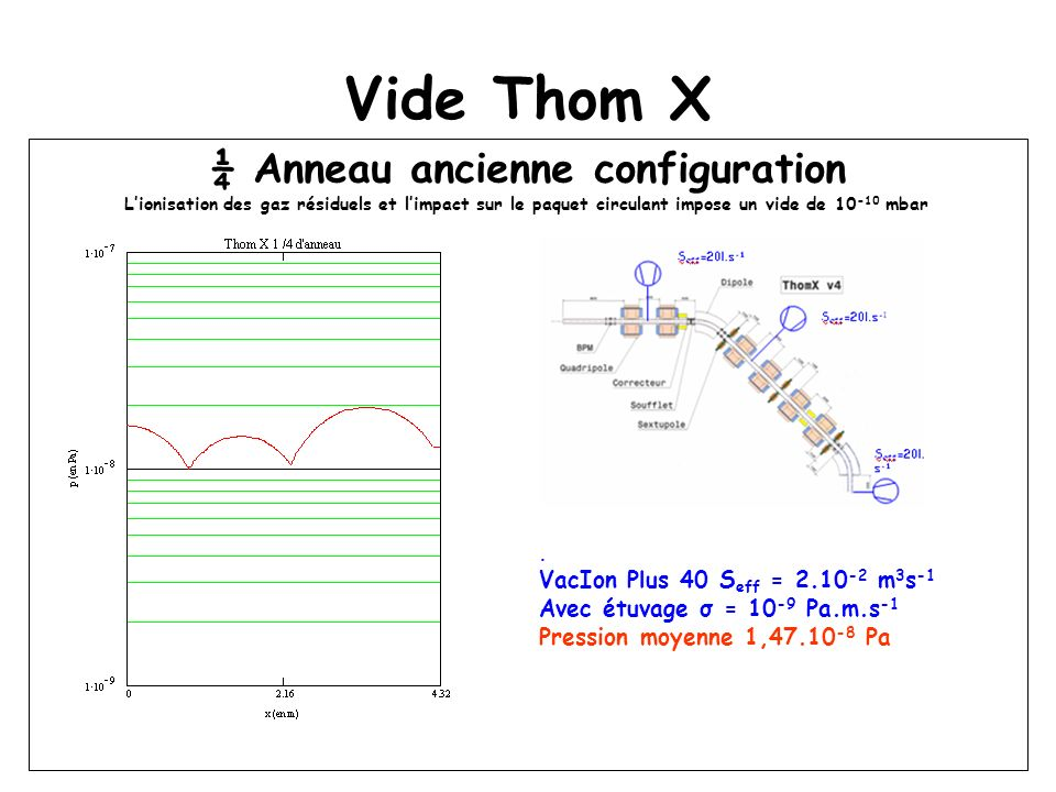 Vide Thom X ¼ Anneau ancienne configuration Lionisation des gaz résiduels et limpact sur le paquet circulant impose un vide de 10 -10 mbar. VacIon Plu