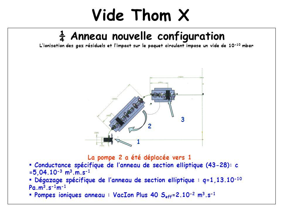 Vide Thom X ¼ Anneau nouvelle configuration Lionisation des gaz résiduels et limpact sur le paquet circulant impose un vide de 10 -10 mbar La pompe 2 a été déplacée vers 1 Conductance spécifique de lanneau de section elliptique (43-28): c =5,04.10 -3 m 3.m.s -1 Dégazage spécifique de lanneau de section elliptique : q=1,13.10 -10 Pa.m 3.s -1 m -1 Pompes ioniques anneau : VacIon Plus 40 S eff =2.10 -2 m 3.s -1 1 2 3