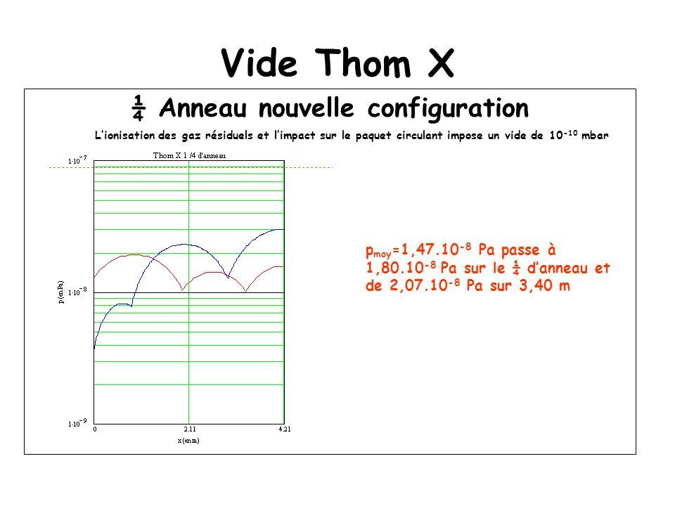 Vide Thom X ¼ Anneau nouvelle configuration Lionisation des gaz résiduels et limpact sur le paquet circulant impose un vide de 10 -10 mbar p moy =1,47.10 -8 Pa passe à 1,80.10 -8 Pa sur le ¼ danneau et de 2,07.10 -8 Pa sur 3,40 m