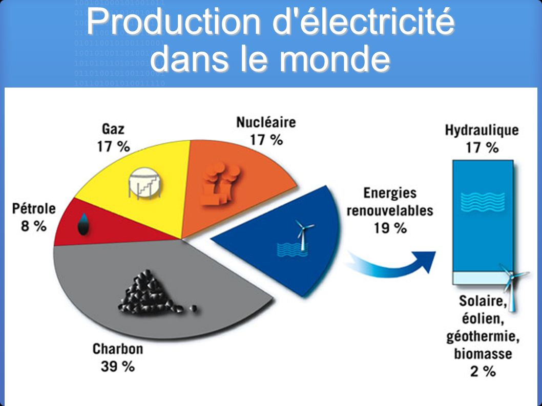 Production d'électricité dans le monde
