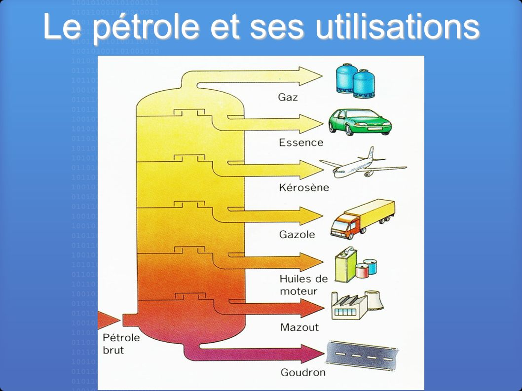 Le pétrole et ses utilisations