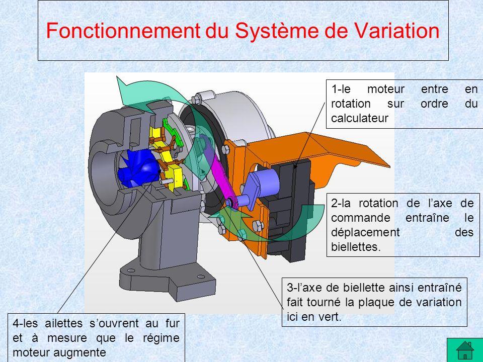 Fonctionnement du Système de Variation 2-la rotation de laxe de commande entraîne le déplacement des biellettes. 3-laxe de biellette ainsi entraîné fa