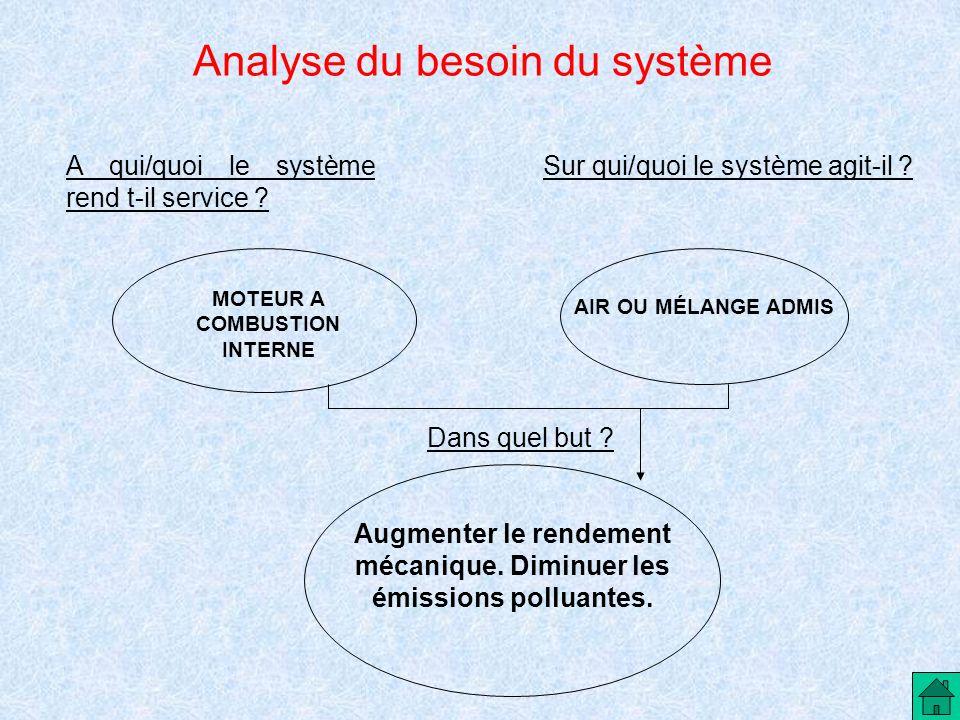 Analyse du besoin du système Sur qui/quoi le système agit-il ?A qui/quoi le système rend t-il service ? MOTEUR A COMBUSTION INTERNE AIR OU MÉLANGE ADM