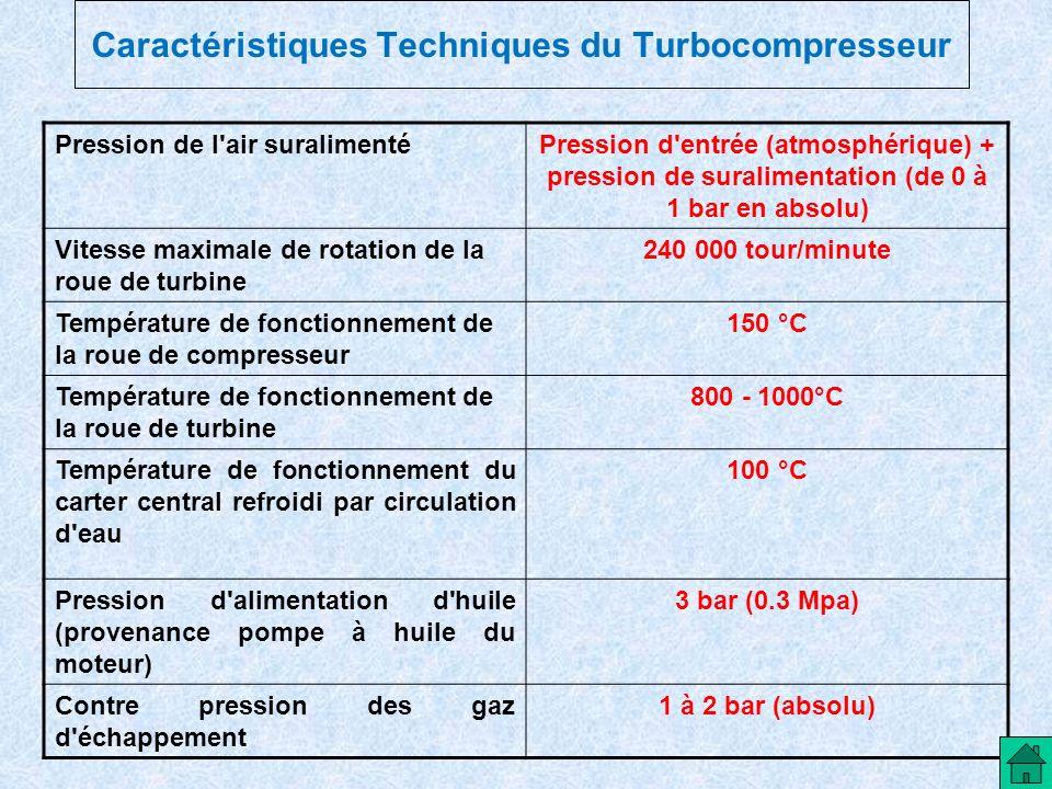 Caractéristiques Techniques du Turbocompresseur Pression de l'air suralimentéPression d'entrée (atmosphérique) + pression de suralimentation (de 0 à 1