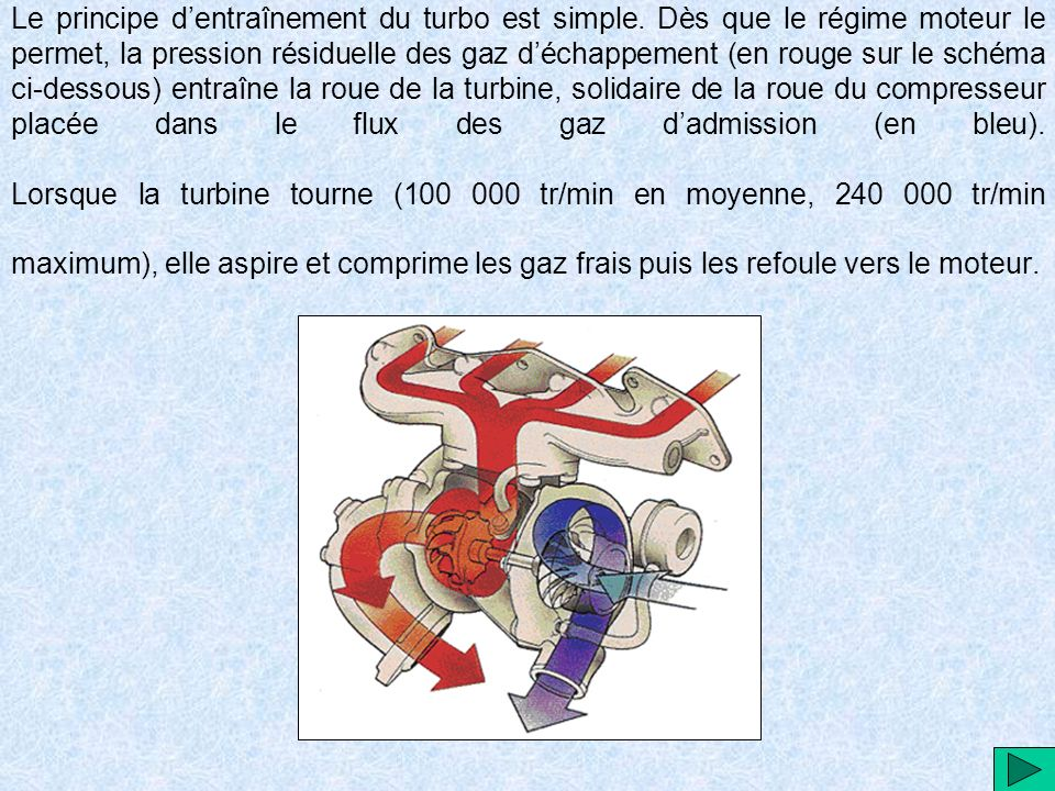 Le principe dentraînement du turbo est simple.