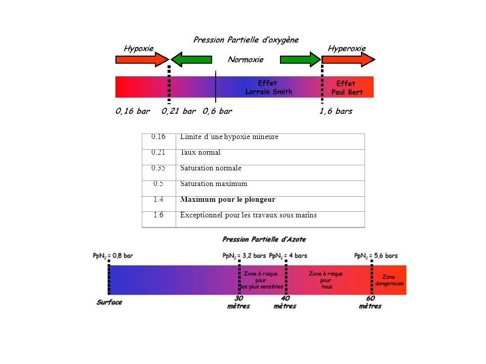0.16Limite dune hypoxie mineure 0.21Taux normal 0.35Saturation normale 0.5Saturation maximum 1.4Maximum pour le plongeur 1.6Exceptionnel pour les trav