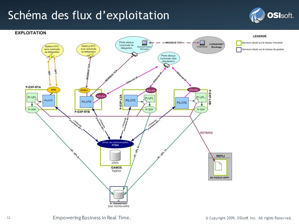 11 Empowering Business in Real Time. © Copyright 2009, OSIsoft Inc. All rights Reserved. Schéma des flux dexploitation