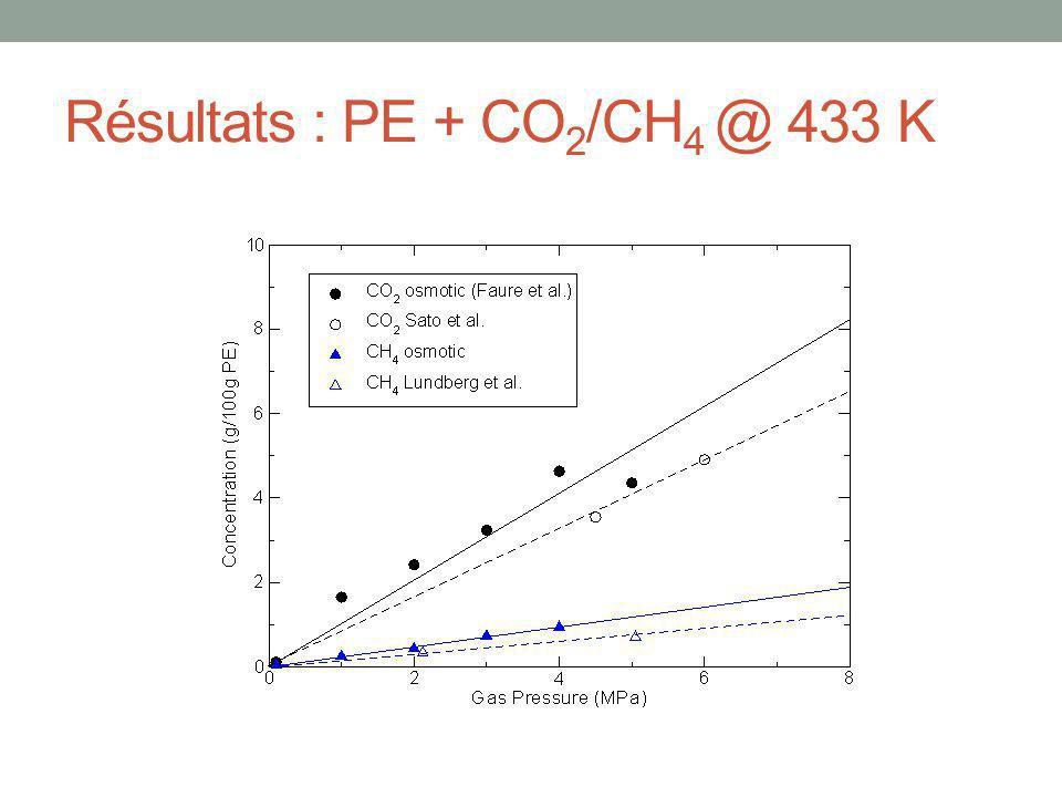 Résultats : PE + CO 2 /CH 4 @ 433 K