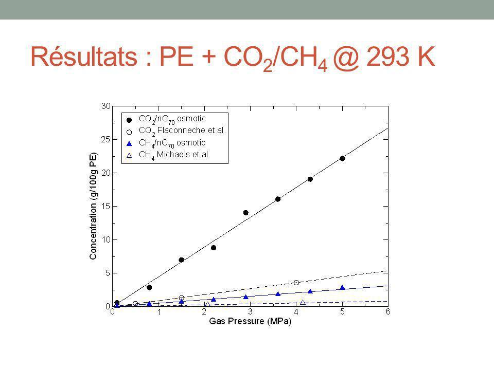 Résultats : PE + CO 2 /CH 4 @ 293 K